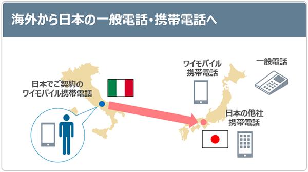海外から日本