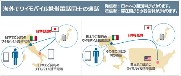 ワイモバイル携帯電話 → 日本の他社通信事業者の携帯電話