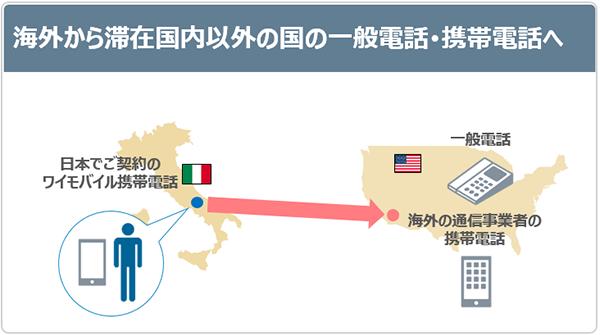 海外から滞在国内以外の国の一般電話・携帯電話