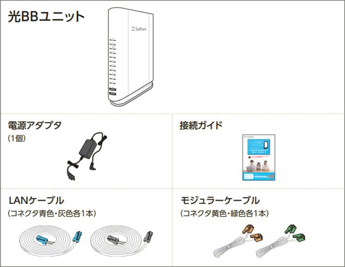 光BBユニットレンタル時の同梱物:光BBユニット本体/電源アダプタ/接続ガイド/LANケーブル/モジュラーケーブル