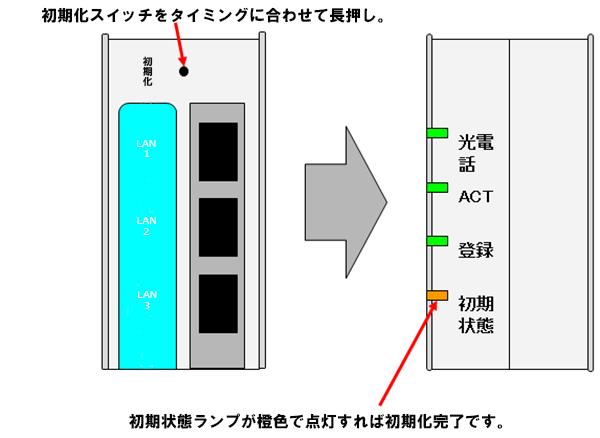 Ntt機器の初期化方法を教えてください よくあるご質問 Faq サポート ソフトバンク
