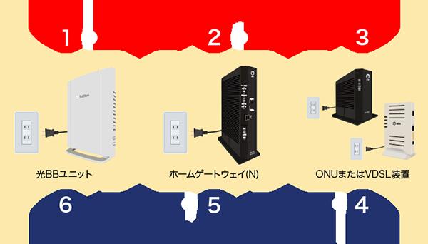 ソフトバンク光 通信