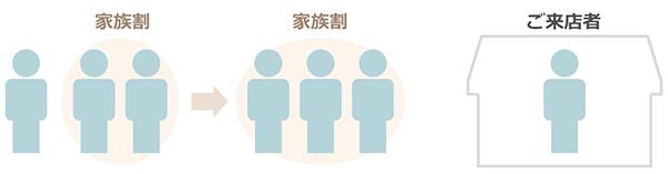 既存の「家族割引」に既存回線ご契約者さまを追加