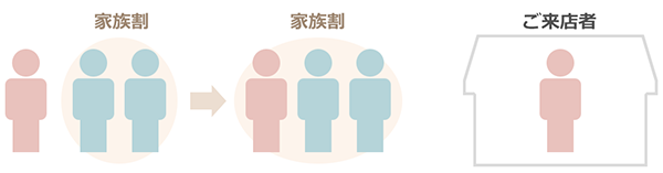 既存の「家族割引」に新規回線ご契約者さまを追加