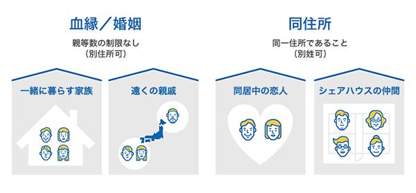血縁/婚姻関係