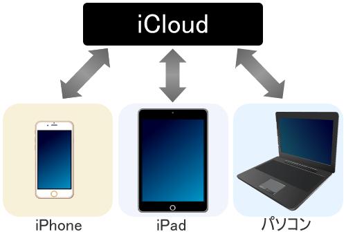iCloudについて